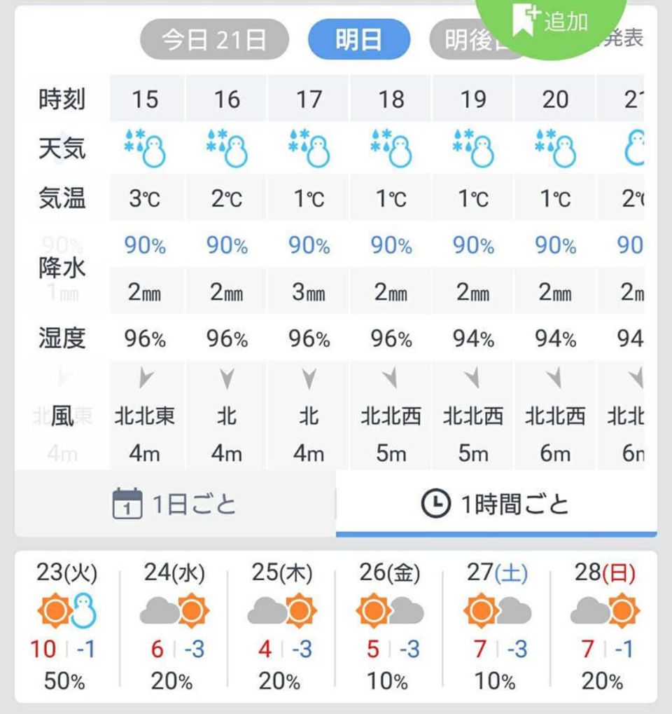 週末の天気予報